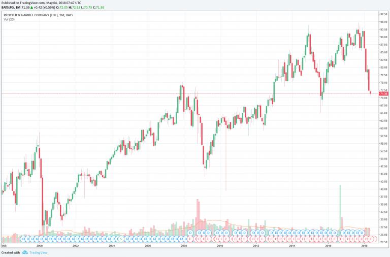 Chart Aktie Procter & Gamble