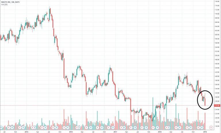 Chart Macy´s
