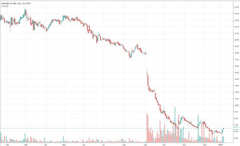 Vapiano Aktie Chart